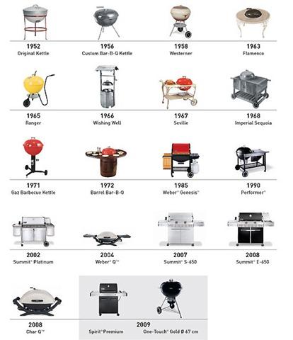 recettes au barbecue. Black Bedroom Furniture Sets. Home Design Ideas